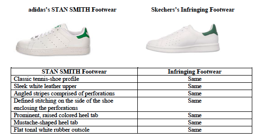 "adidas is especially aggrieved about a shoe that is (allegedly) confusingly  similar to their famous Stan Smith shoe and claims that Skechers intends  their "" ..."